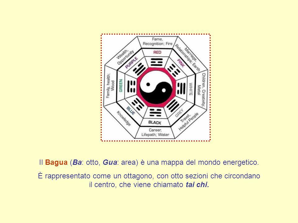 Il Bagua (Ba: otto, Gua: area) è una mappa del mondo energetico.