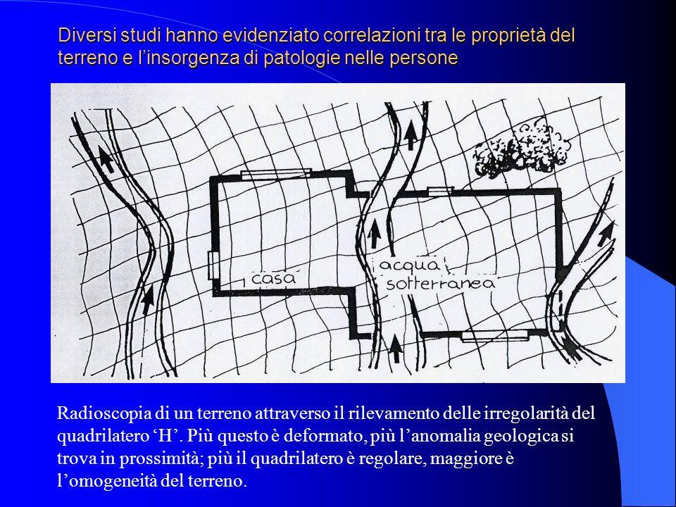 Diversi studi hanno evidenziato correlazioni tra le proprietà del terreno e l'insorgenza di patologie nelle persone