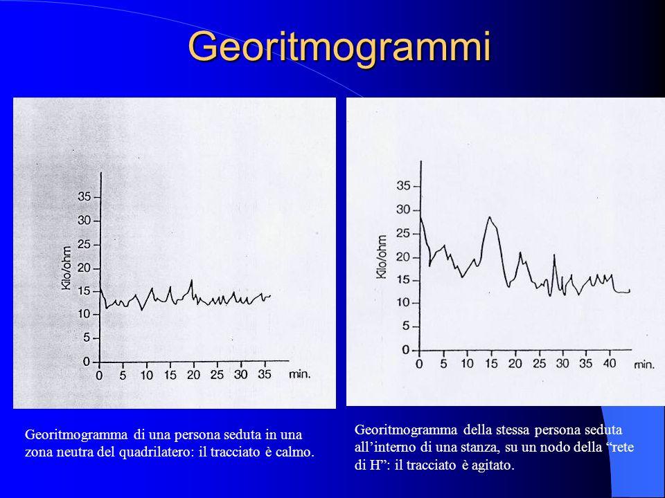 Georitmogrammi Georitmogramma della stessa persona seduta all'interno di una stanza, su un nodo della rete di H : il tracciato è agitato.