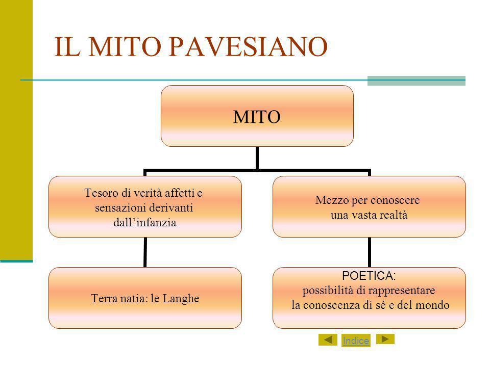 IL MITO PAVESIANO Indice