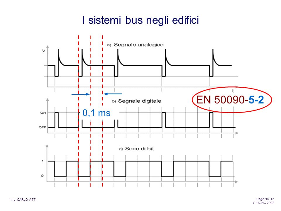 EN 50090-5-2 0,1 ms