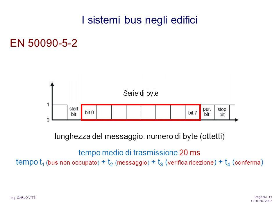 EN 50090-5-2 lunghezza del messaggio: numero di byte (ottetti)