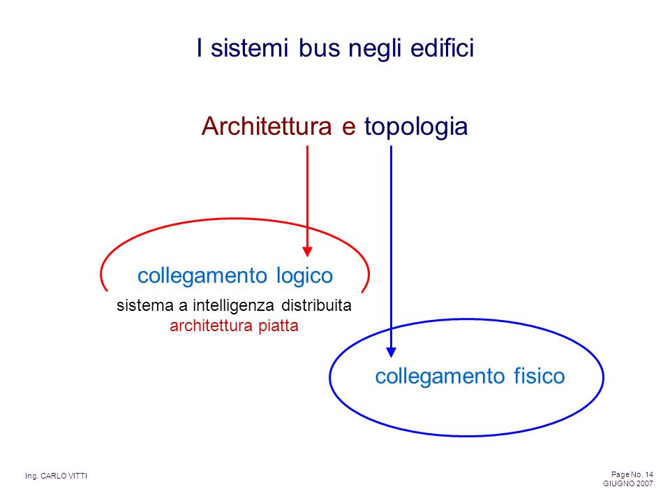 Architettura e topologia