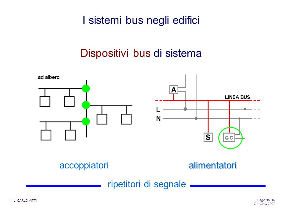 Dispositivi bus di sistema