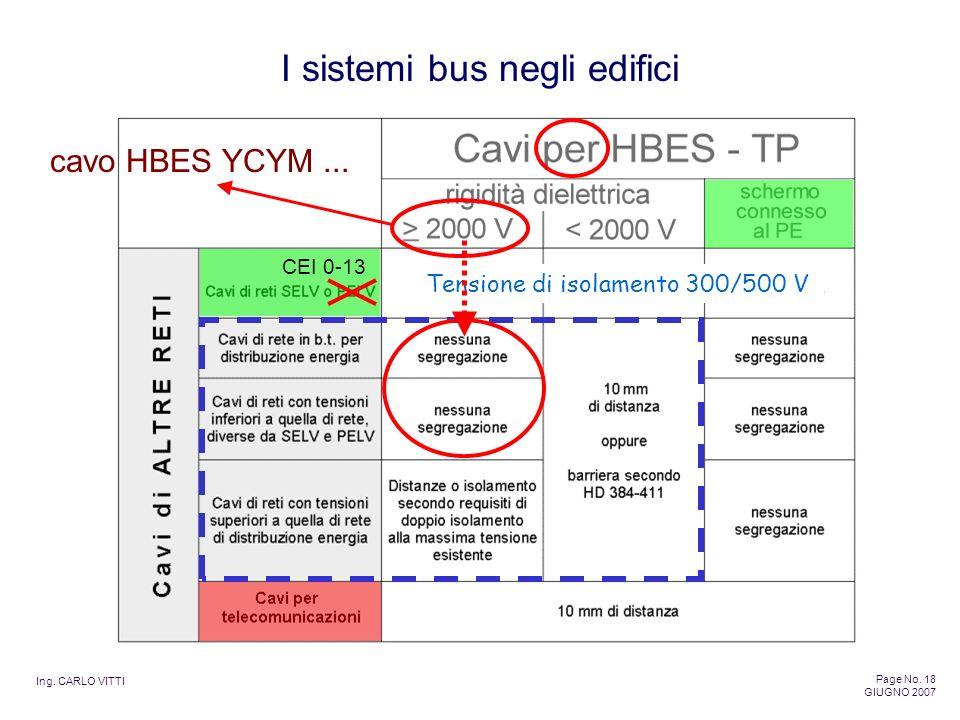 cavo HBES YCYM ... CEI 0-13 Tensione di isolamento 300/500 V