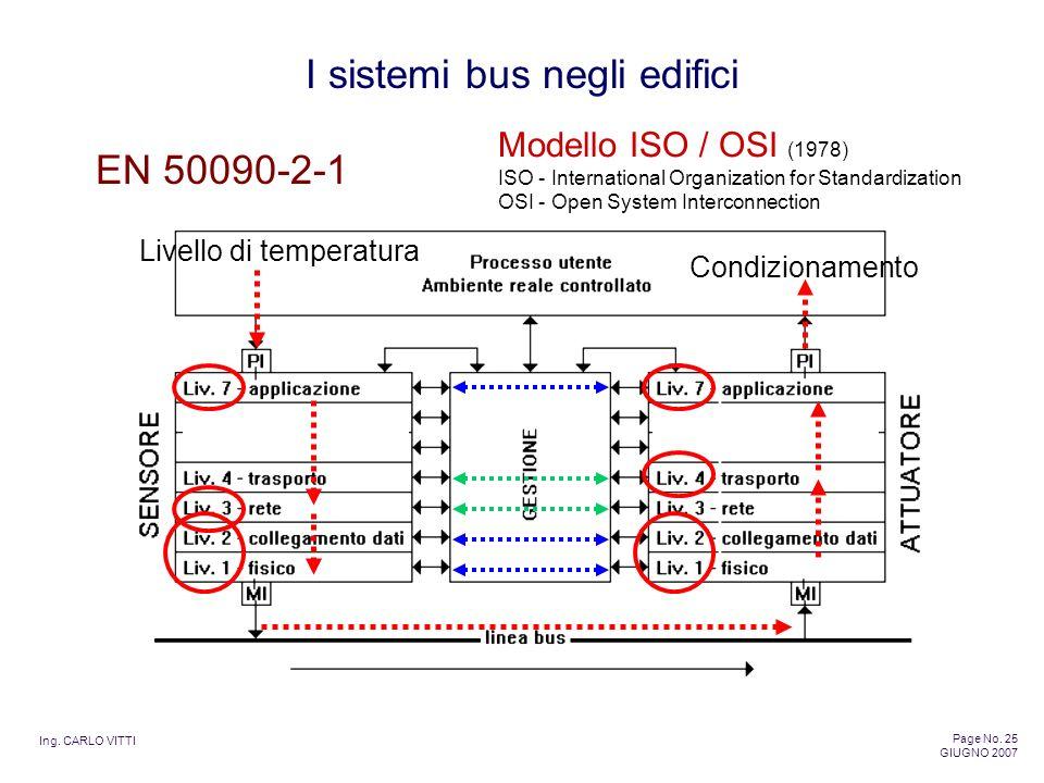 EN 50090-2-1 Modello ISO / OSI (1978) Livello di temperatura