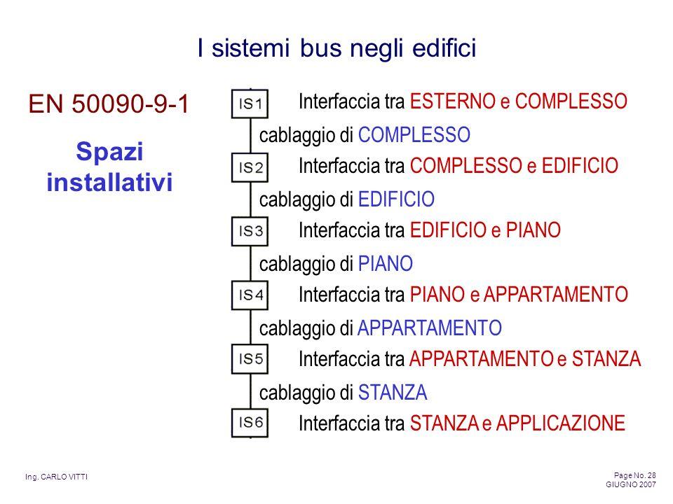 EN 50090-9-1 Spazi installativi Interfaccia tra ESTERNO e COMPLESSO