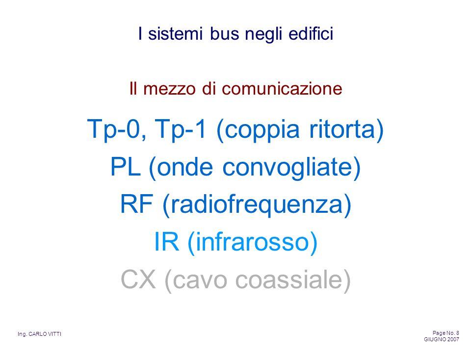 Tp-0, Tp-1 (coppia ritorta) PL (onde convogliate) RF (radiofrequenza)