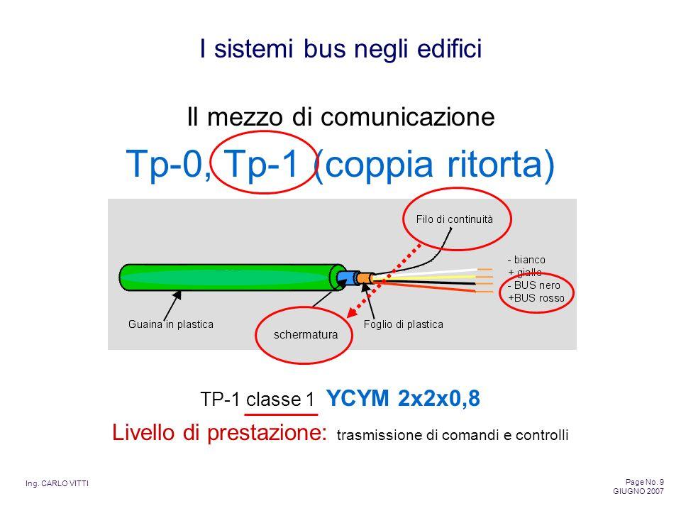 Tp-0, Tp-1 (coppia ritorta)