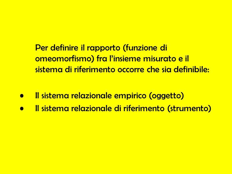 Per definire il rapporto (funzione di omeomorfismo) fra l'insieme misurato e il sistema di riferimento occorre che sia definibile: