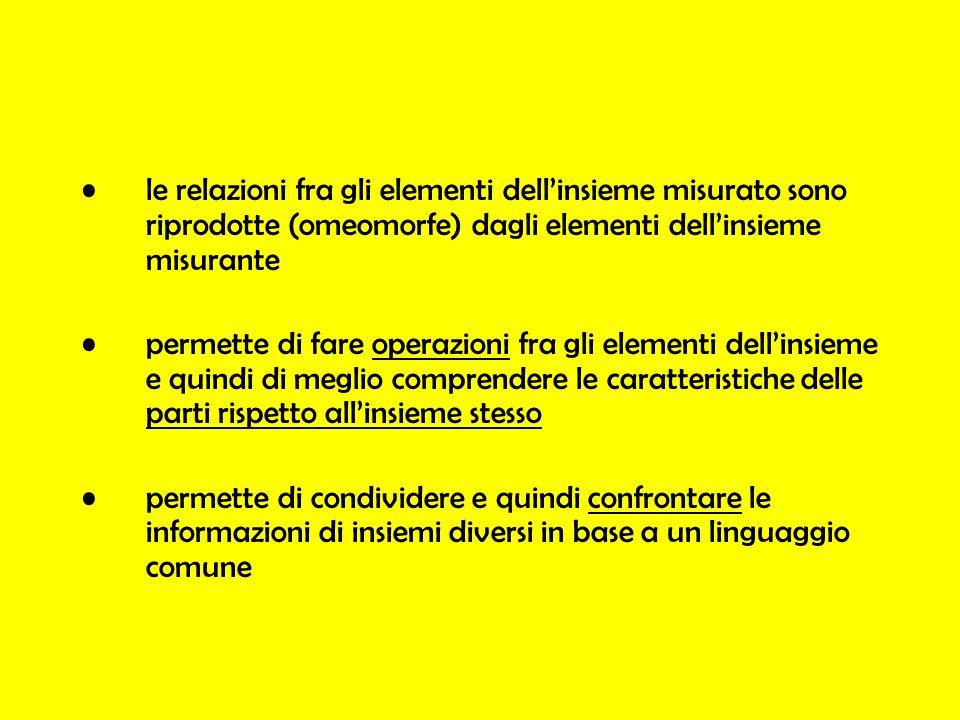 le relazioni fra gli elementi dell'insieme misurato sono riprodotte (omeomorfe) dagli elementi dell'insieme misurante