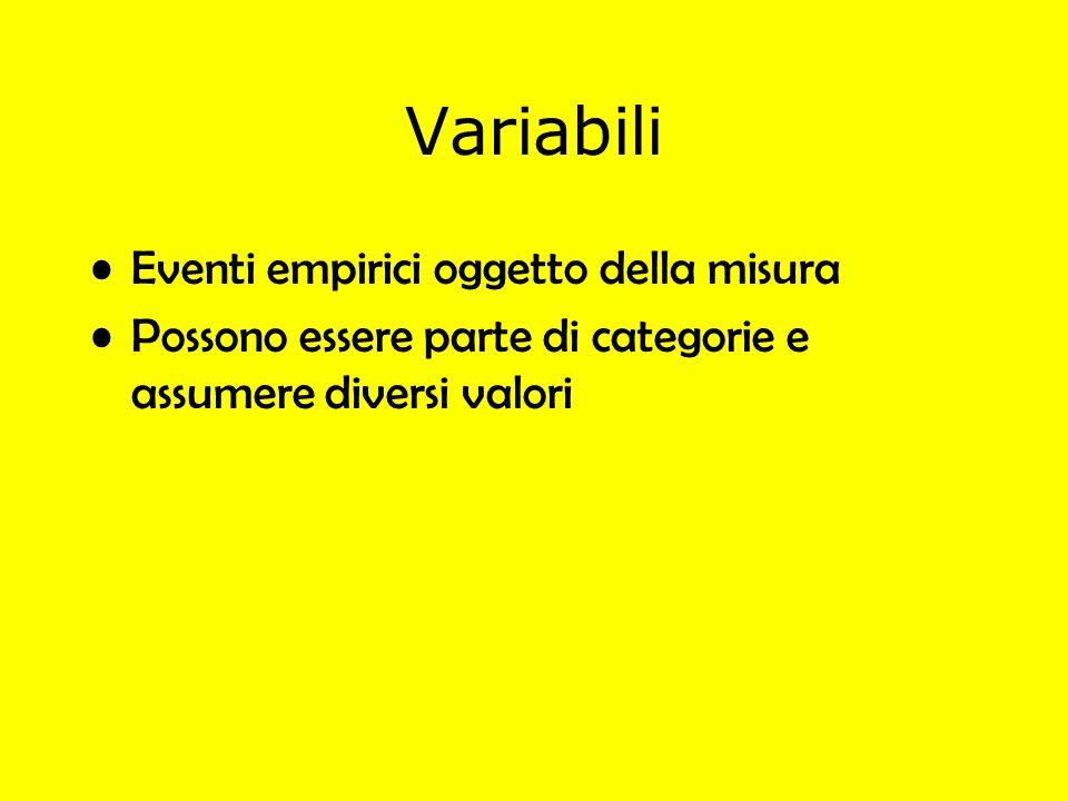 Variabili Eventi empirici oggetto della misura