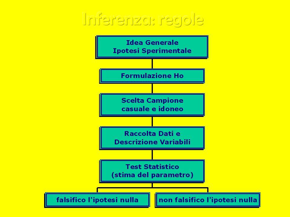 Inferenza: regole