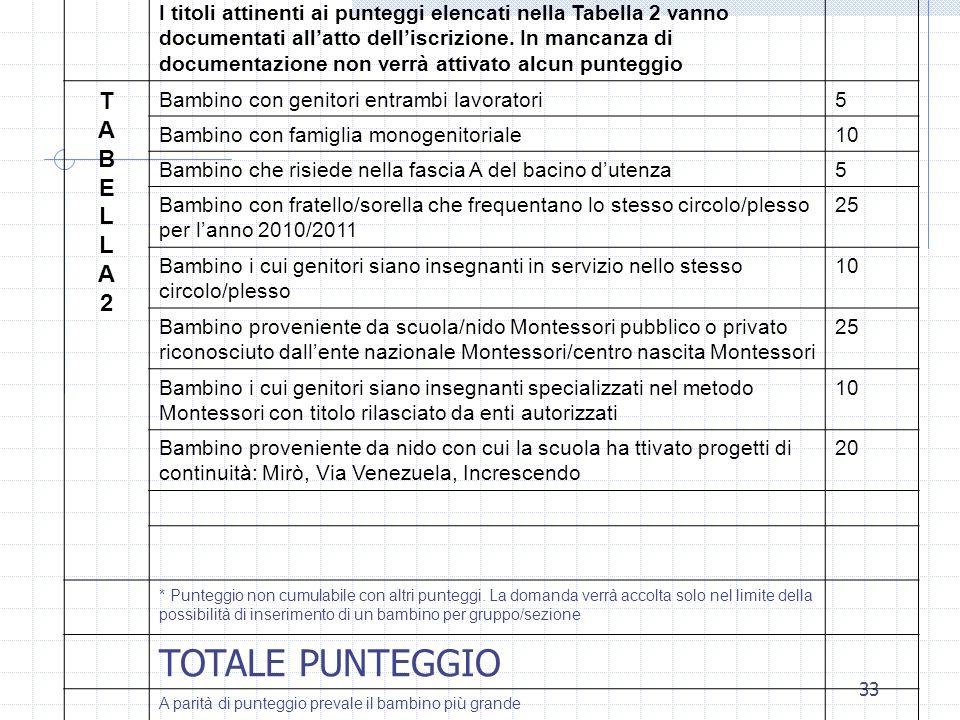TOTALE PUNTEGGIO T A B E L 2