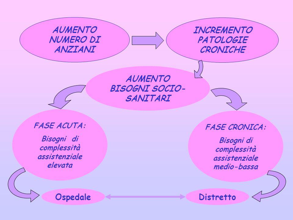 AUMENTO NUMERO DI ANZIANI INCREMENTO PATOLOGIE CRONICHE