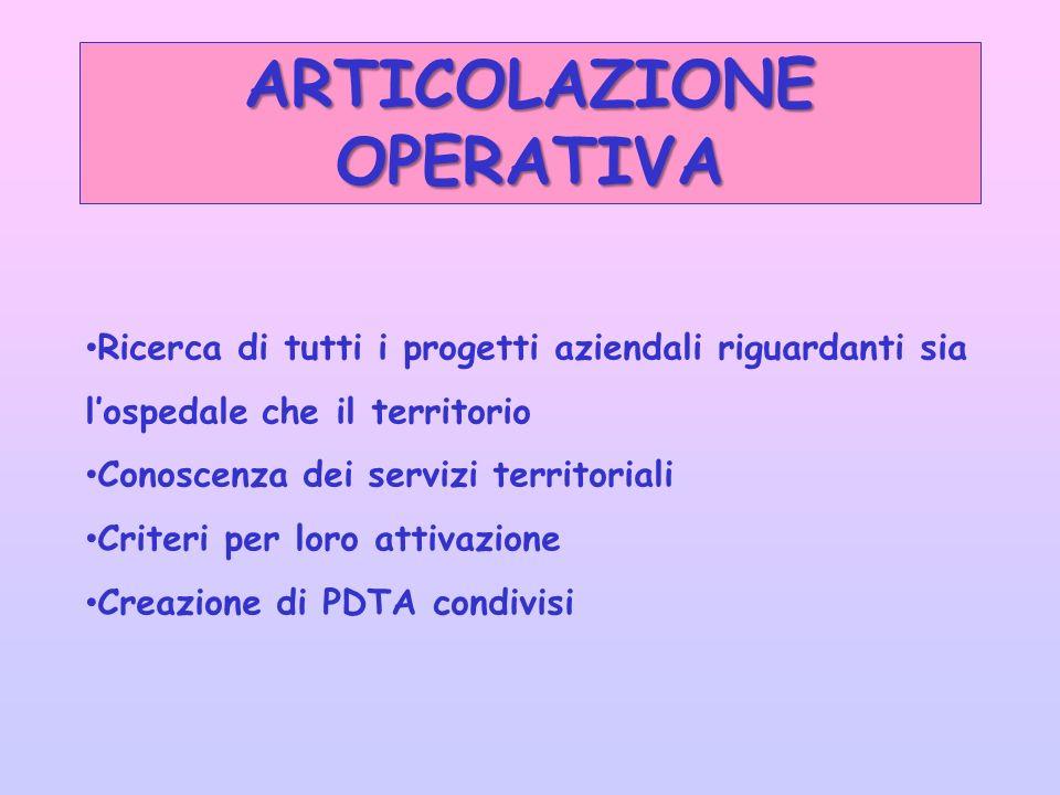ARTICOLAZIONE OPERATIVA