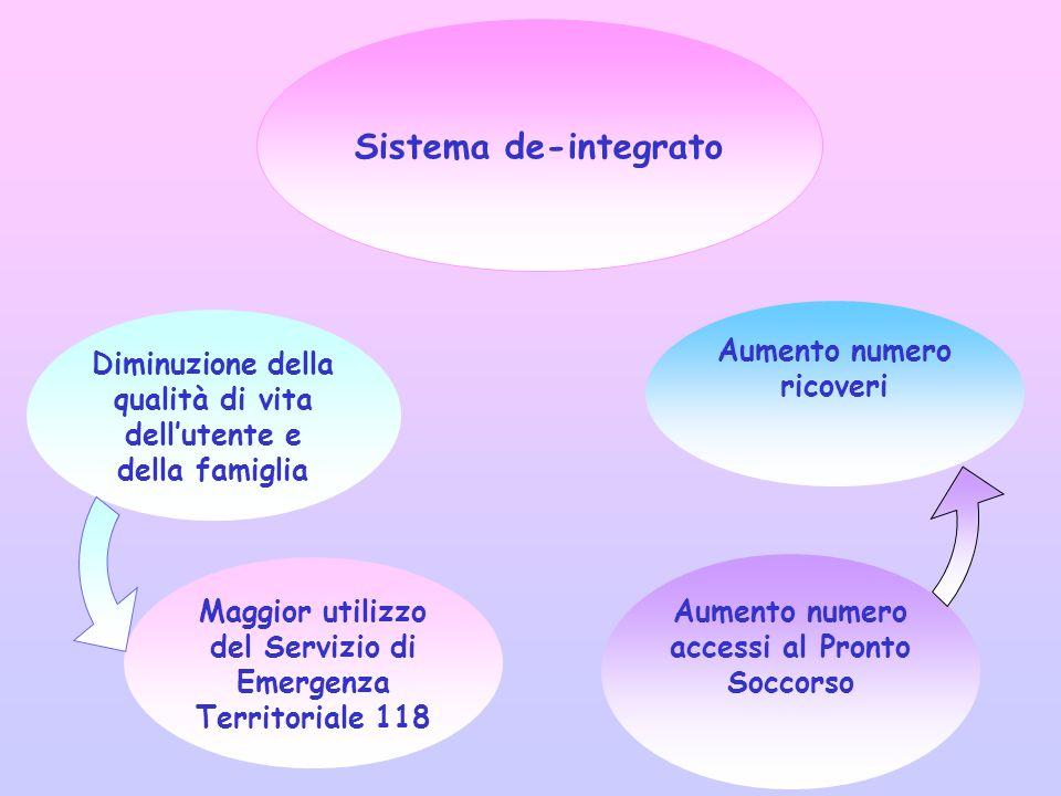 Sistema de-integrato Aumento numero ricoveri