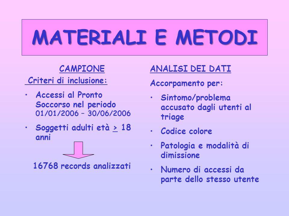 MATERIALI E METODI CAMPIONE Criteri di inclusione: