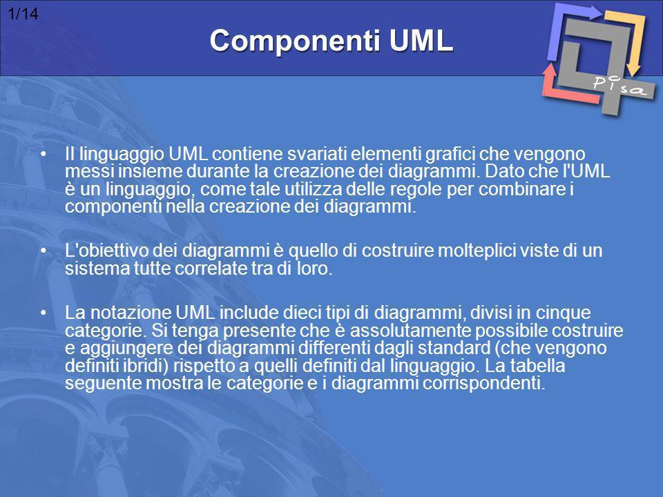 1/14 Componenti UML.