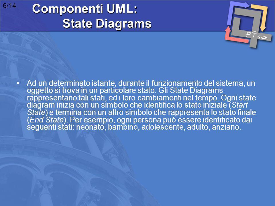 Componenti UML: State Diagrams