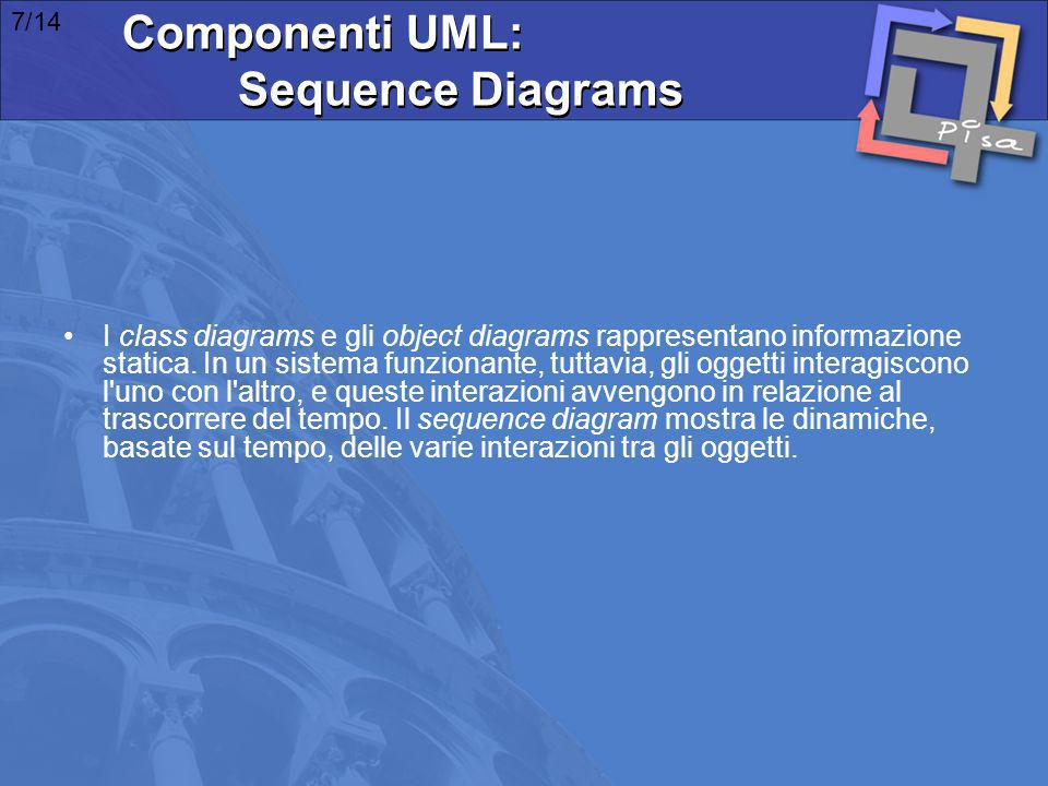 Componenti UML: Sequence Diagrams