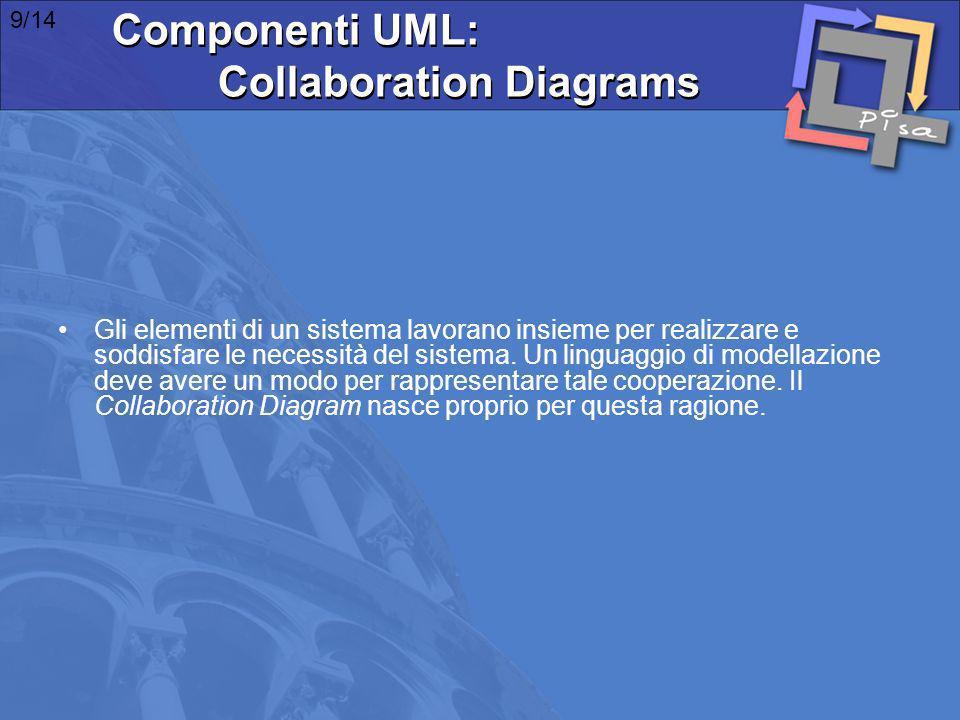 Componenti UML: Collaboration Diagrams