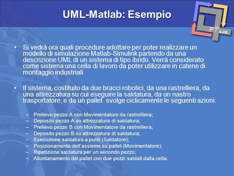 UML-Matlab: Esempio