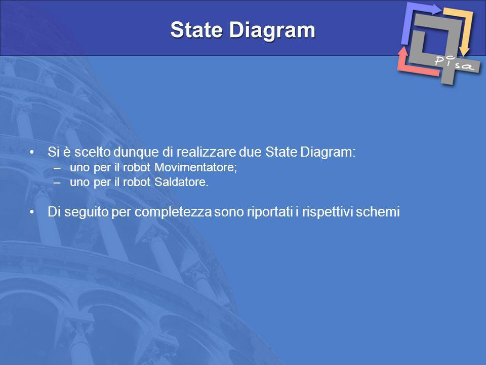State Diagram Si è scelto dunque di realizzare due State Diagram:
