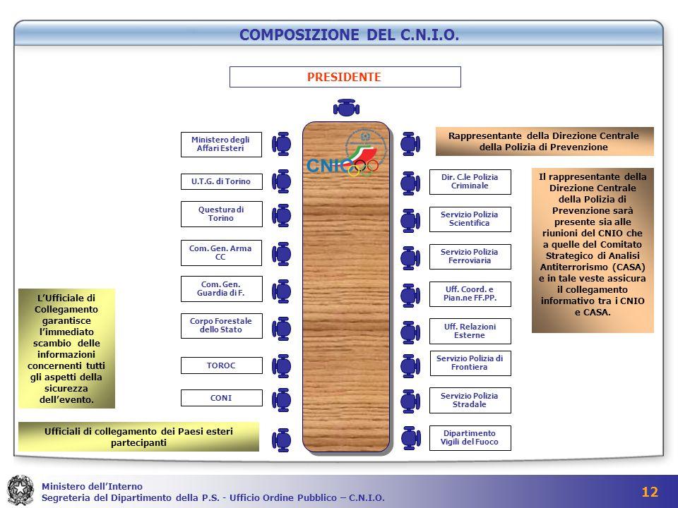 COMPOSIZIONE DEL C.N.I.O. PRESIDENTE