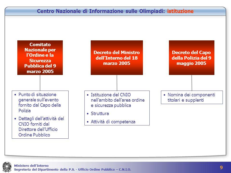 Centro Nazionale di Informazione sulle Olimpiadi: istituzione