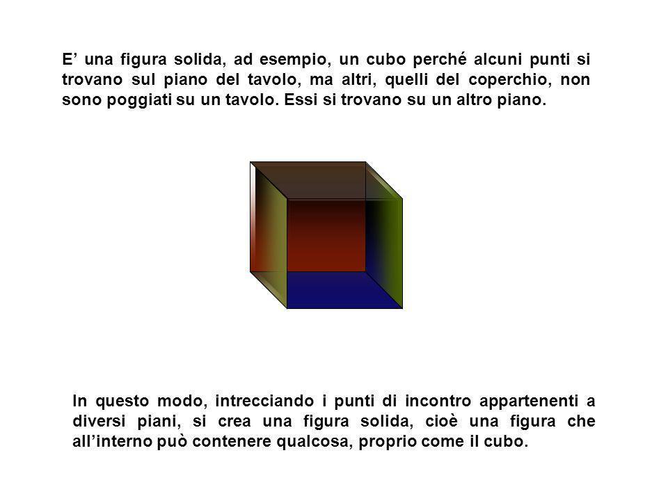 E' una figura solida, ad esempio, un cubo perché alcuni punti si trovano sul piano del tavolo, ma altri, quelli del coperchio, non sono poggiati su un tavolo. Essi si trovano su un altro piano.