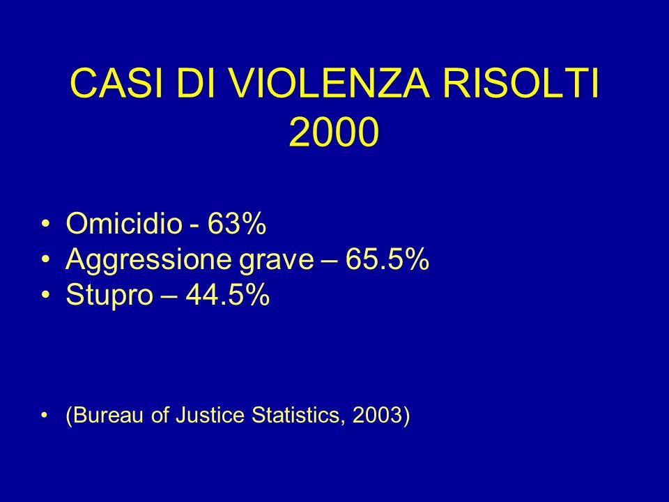 CASI DI VIOLENZA RISOLTI 2000