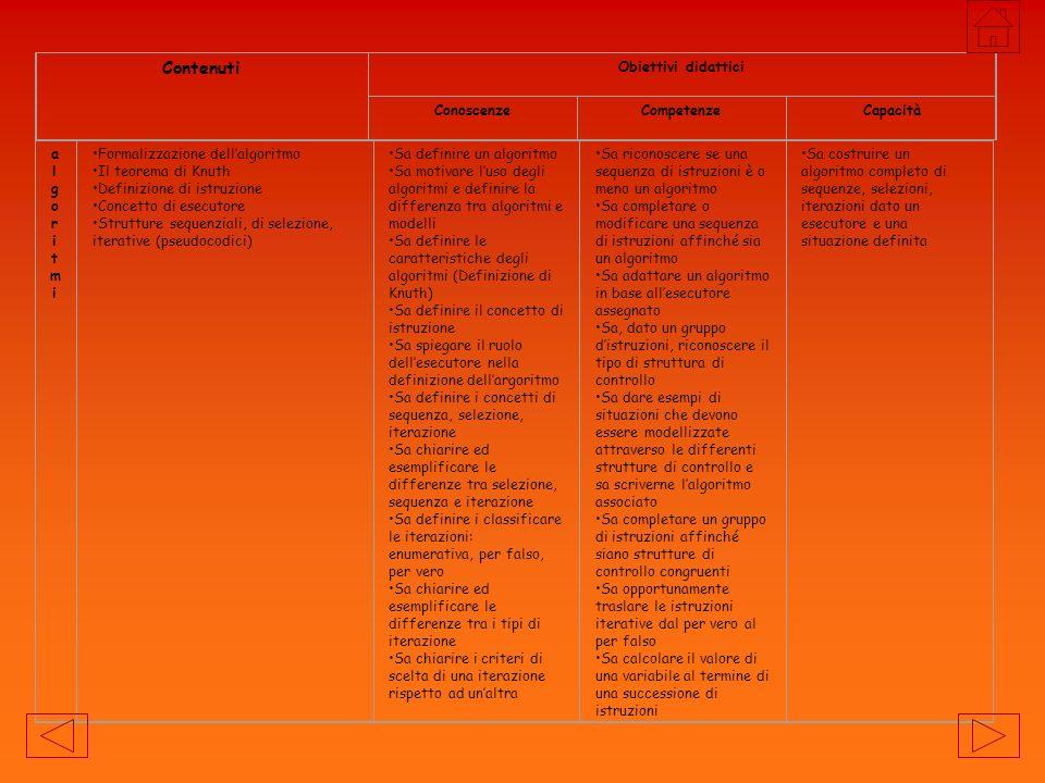 Contenuti Obiettivi didattici Conoscenze Competenze Capacità algoritmi