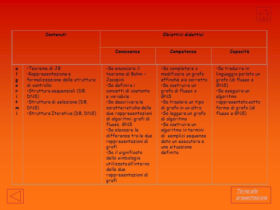 Contenuti Obiettivi didattici. Conoscenze. Competenze. Capacità. algoritmi. Teorema di JB.