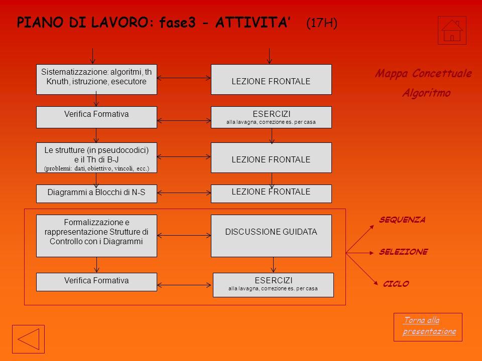 PIANO DI LAVORO: fase3 - ATTIVITA' (17H)