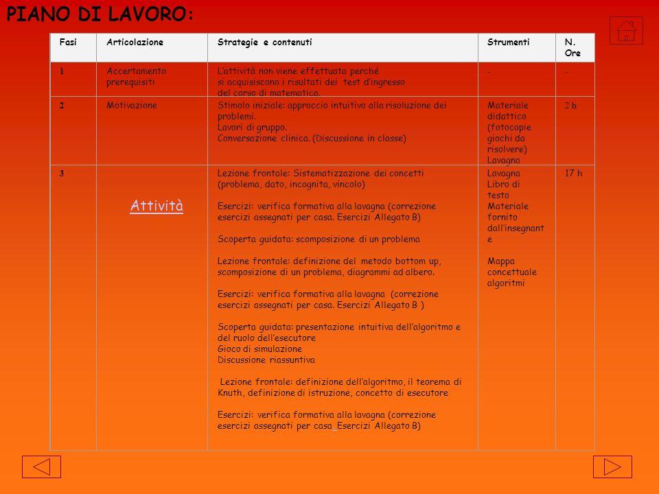 PIANO DI LAVORO: Attività Fasi Articolazione Strategie e contenuti