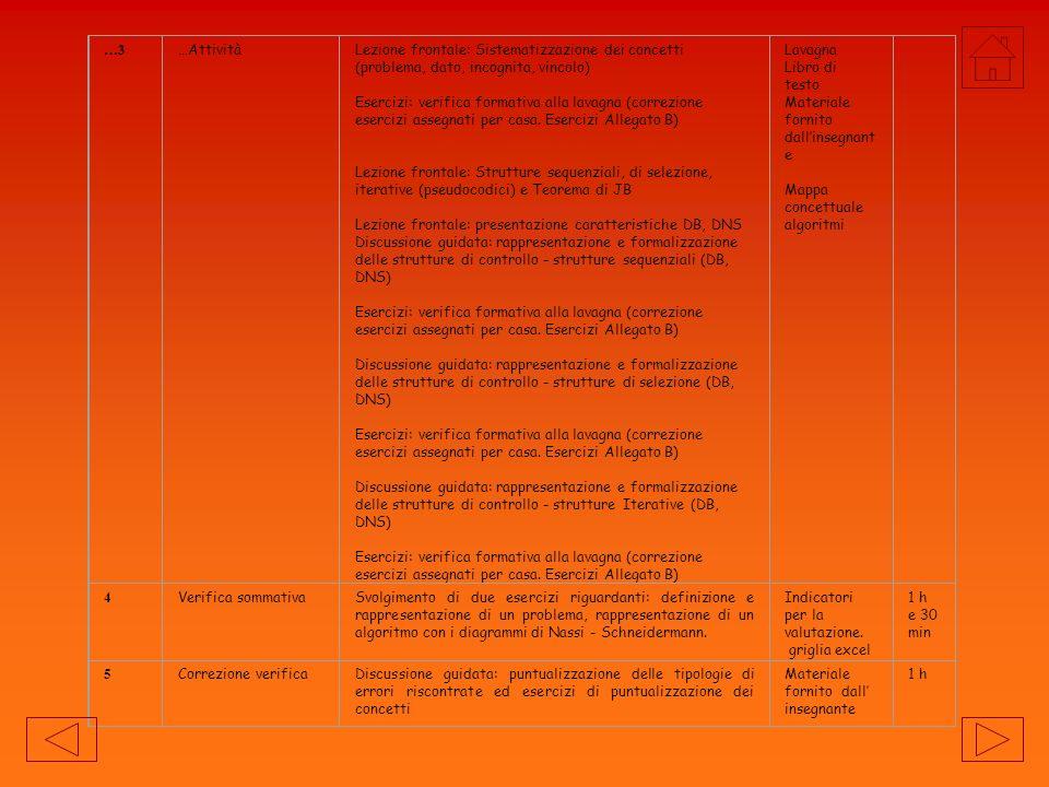 …3 …Attività. Lezione frontale: Sistematizzazione dei concetti (problema, dato, incognita, vincolo)