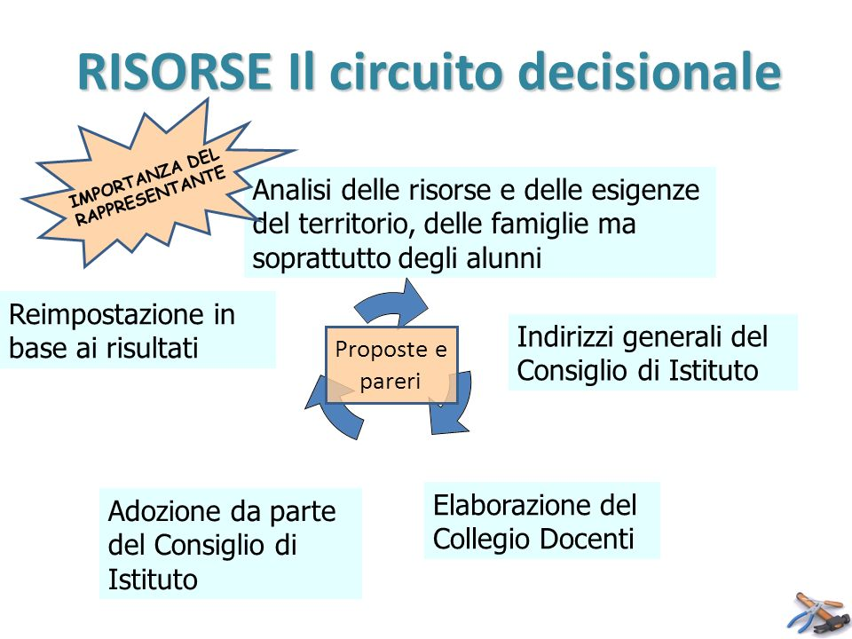 RISORSE Il circuito decisionale