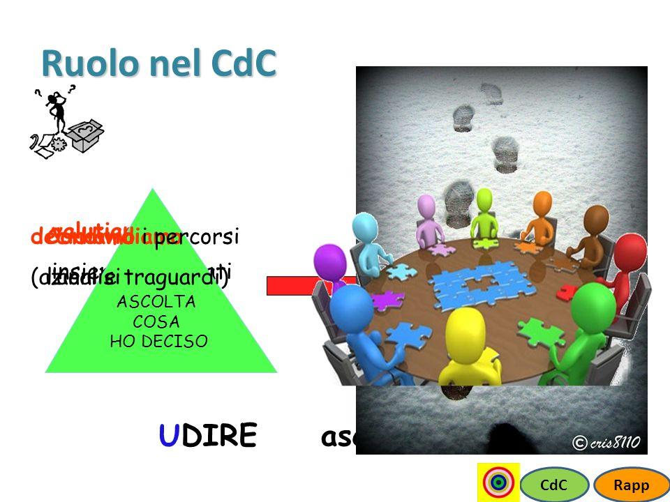 Ruolo nel CdC UDIRE ascoltare e… DIRE valutiamo insieme i risultati
