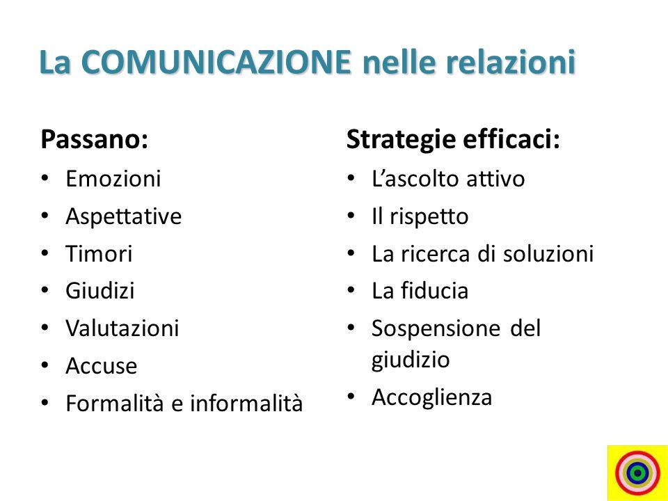 La COMUNICAZIONE nelle relazioni