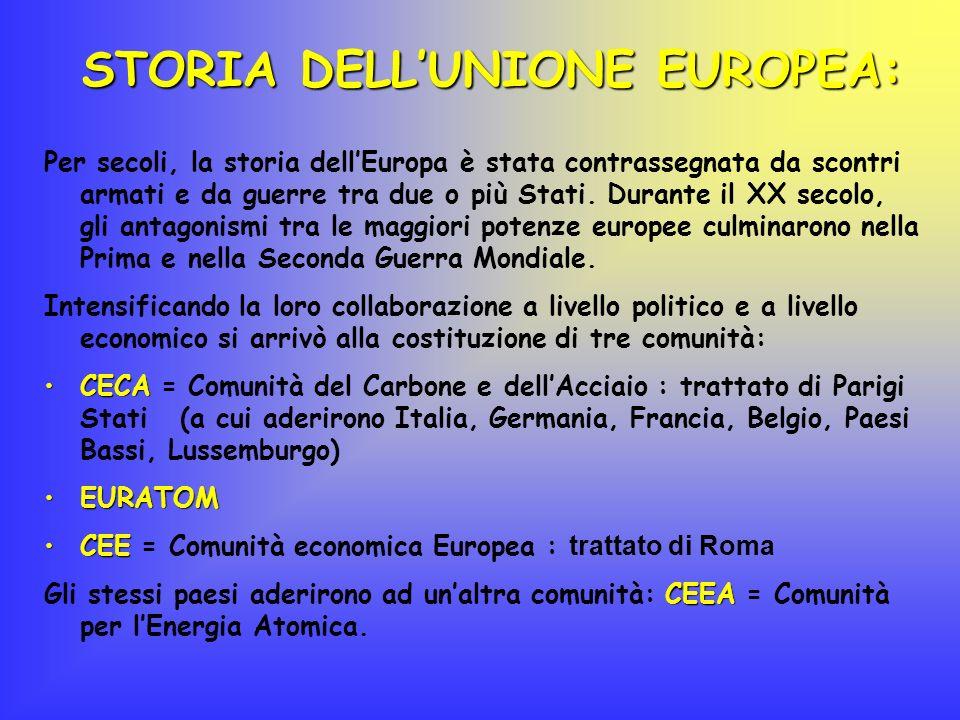 STORIA DELL'UNIONE EUROPEA:
