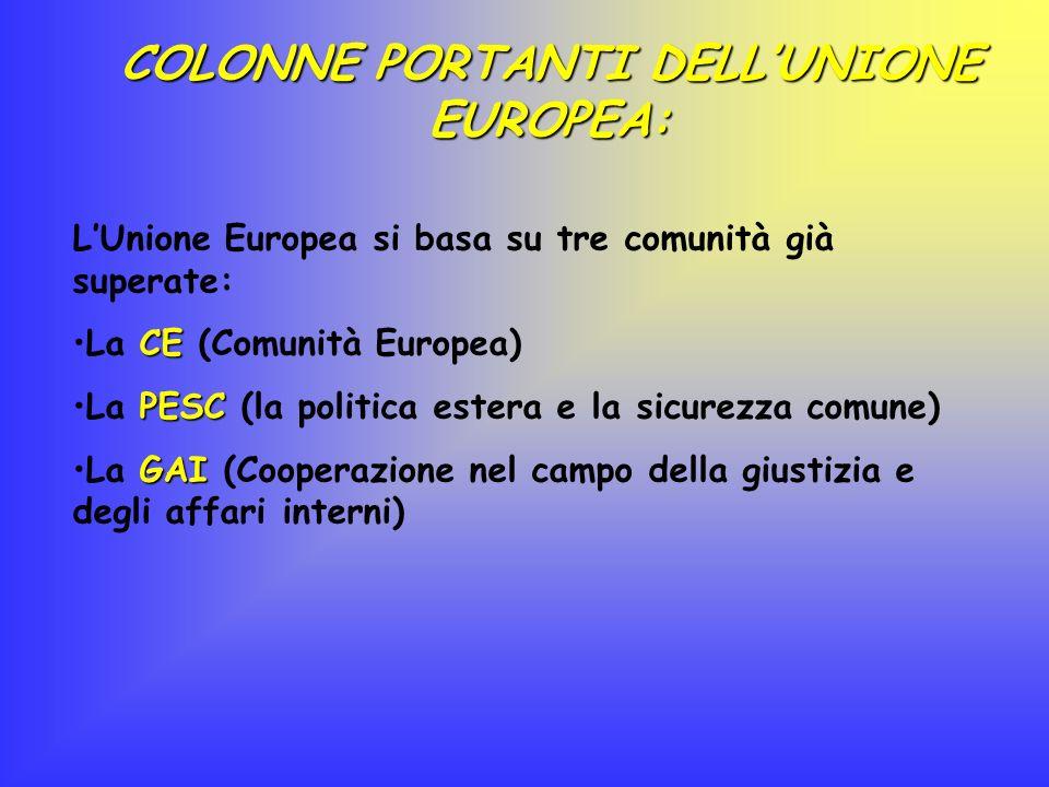 COLONNE PORTANTI DELL'UNIONE EUROPEA: