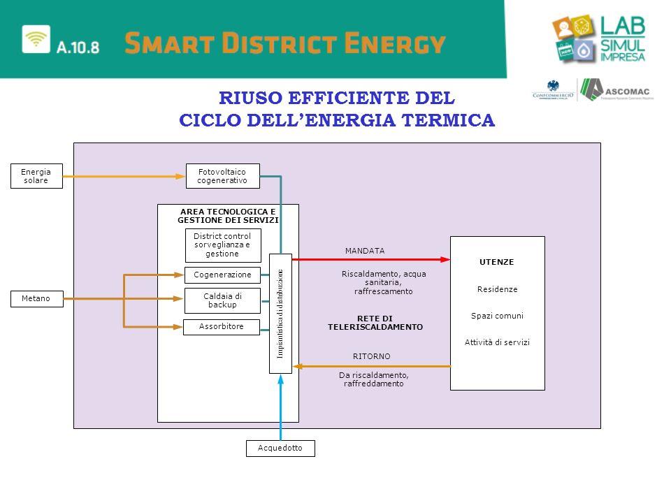 RIUSO EFFICIENTE DEL CICLO DELL'ENERGIA TERMICA