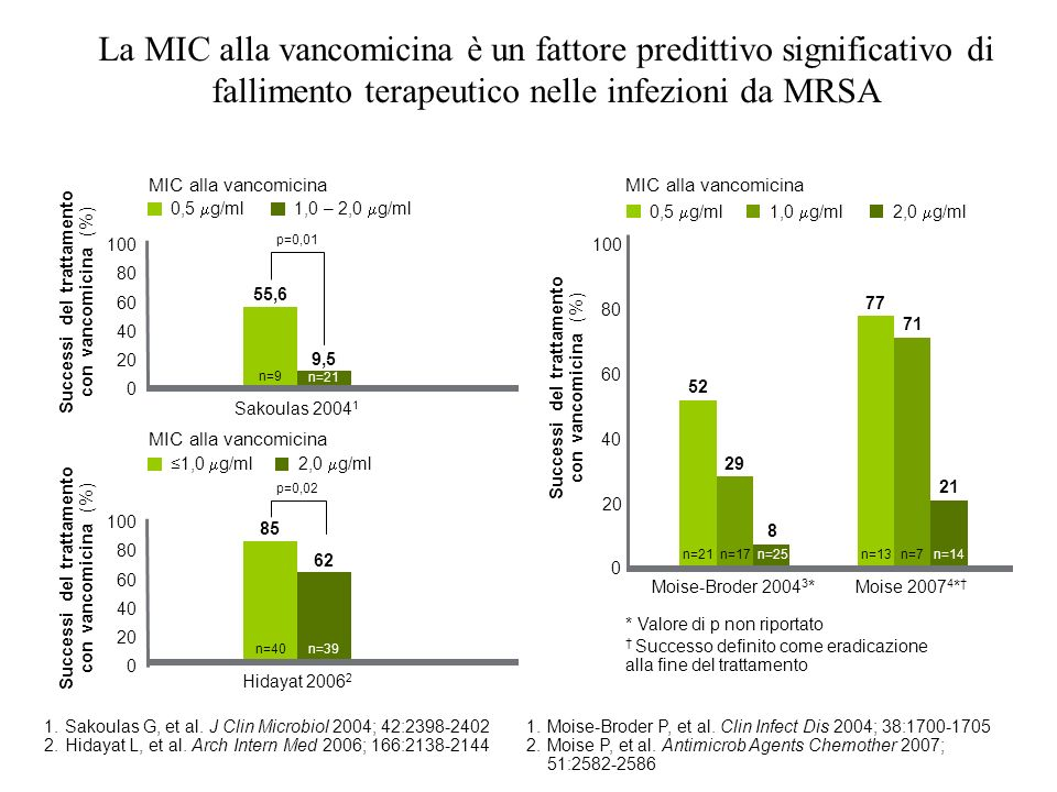 La MIC alla vancomicina è un fattore predittivo significativo di fallimento terapeutico nelle infezioni da MRSA