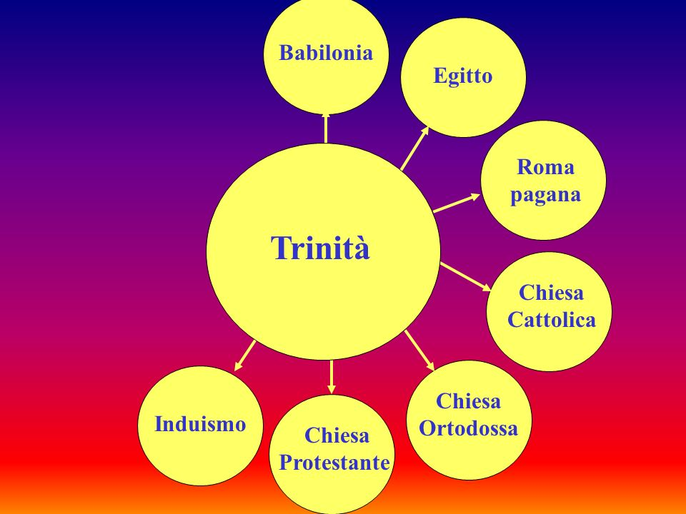 Trinità Babilonia Egitto Roma pagana Chiesa Cattolica Chiesa Ortodossa
