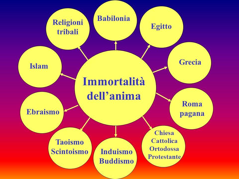 Immortalità dell'anima Chiesa Cattolica Ortodossa Protestante