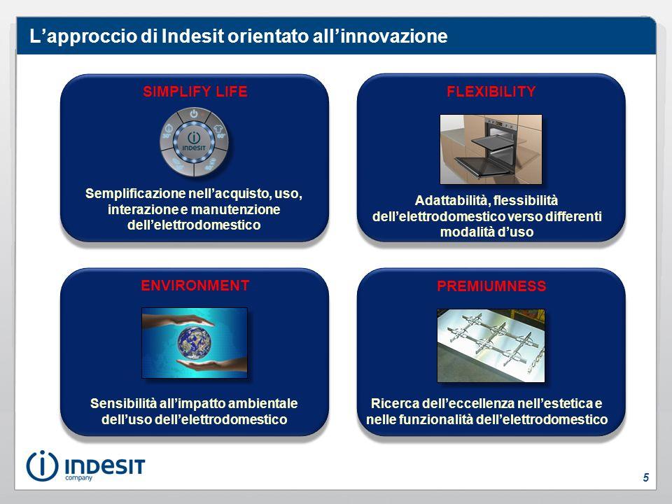 Funnel del processo di innovazione