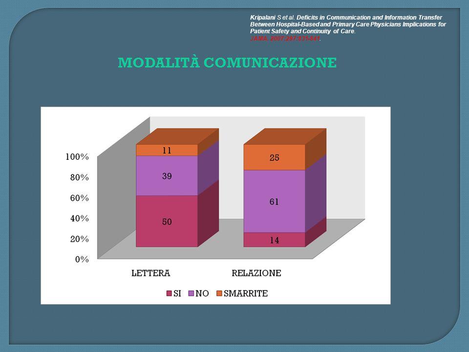 MODALITÀ COMUNICAZIONE