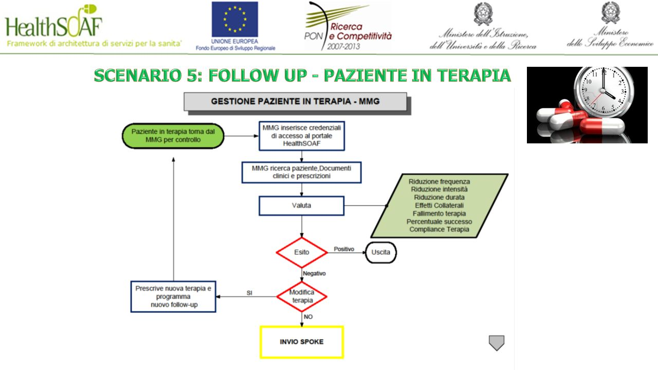 SCENARIO 5: FOLLOW UP - PAZIENTE IN TERAPIA