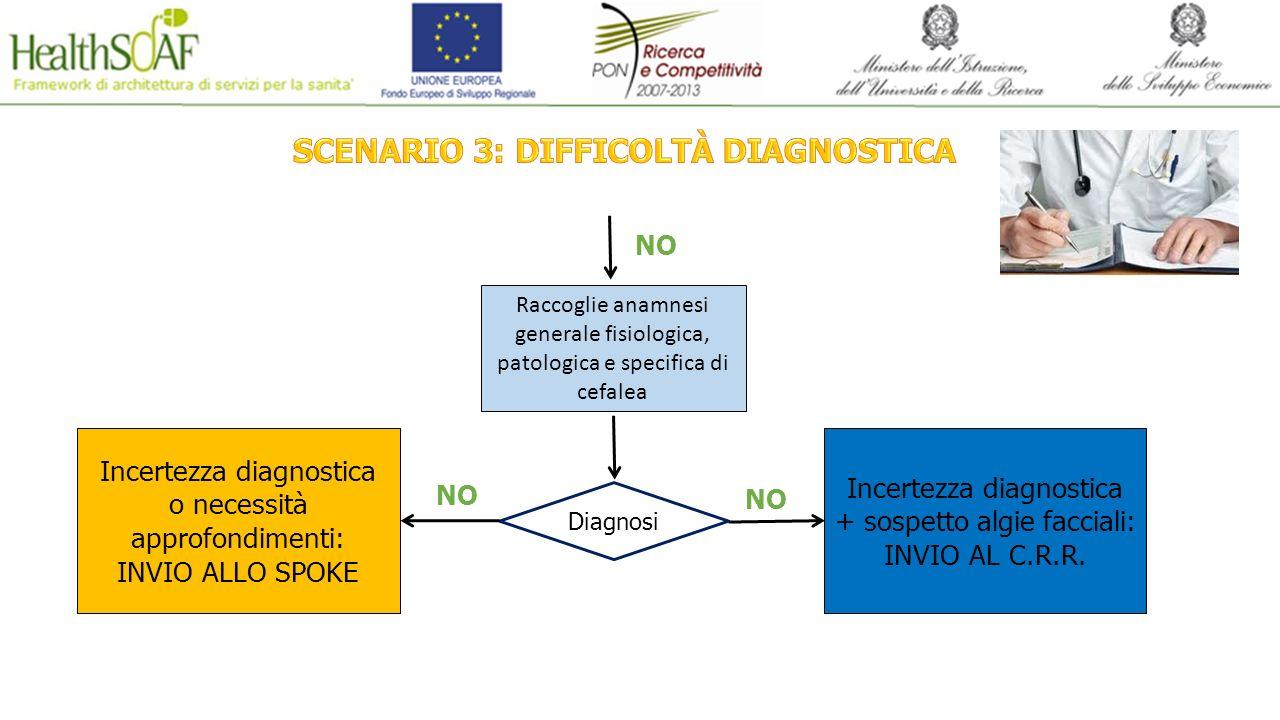 SCENARIO 3: DIFFICOLTÀ DIAGNOSTICA